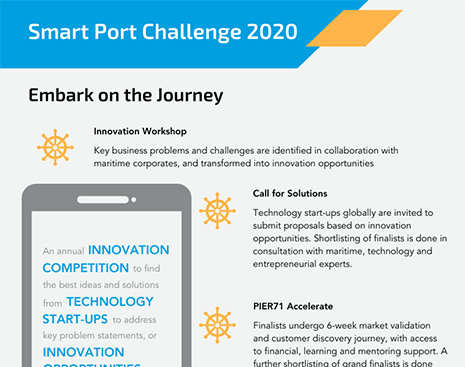 Take the Smart Port Challenge Journey